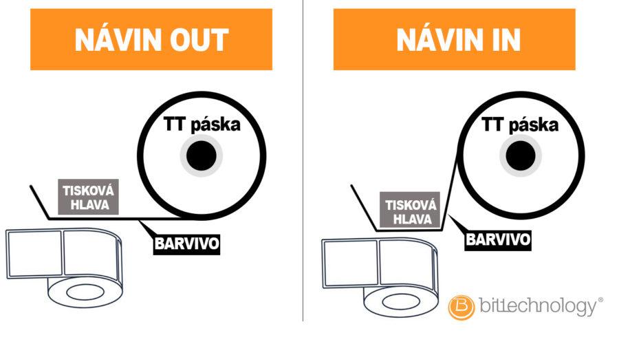 Návin TTR pásek